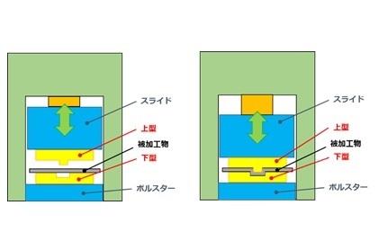 【生産技術のツボ】初心者必見!プレス機と金型の基本(金型の構造、プレス加工方式による相違)