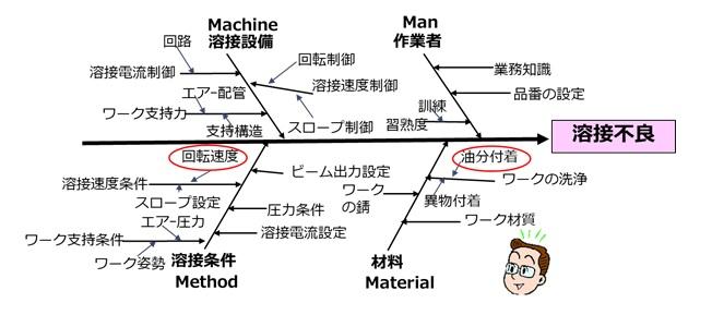 特性要因図を活用した推定要因の絞り込み