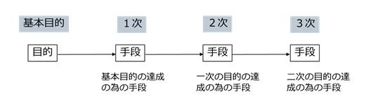 系統図を用いた対策の立案