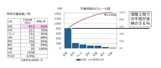 パレート図による不良件数の分析