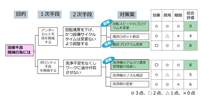 QCストーリにおける対策案の評価と分析の例