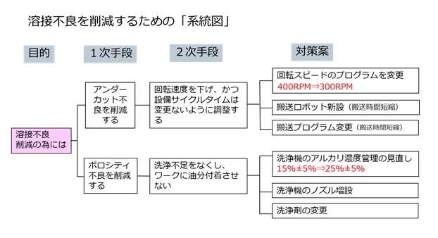 溶接不良を削減するための系統図