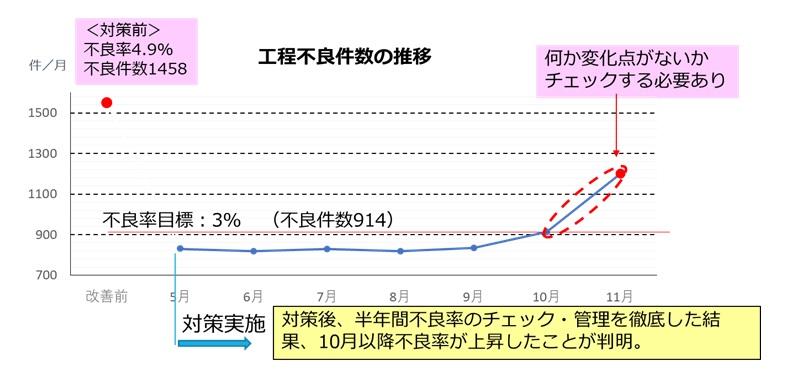 QC活動結果のフォロー(工程不良件数の推移)