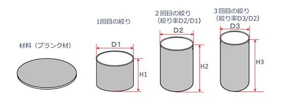 絞り加工の回数と絞り率