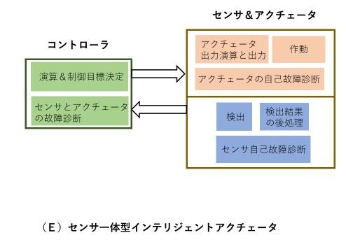 センサ一体型インテリジェントアクチュエータ