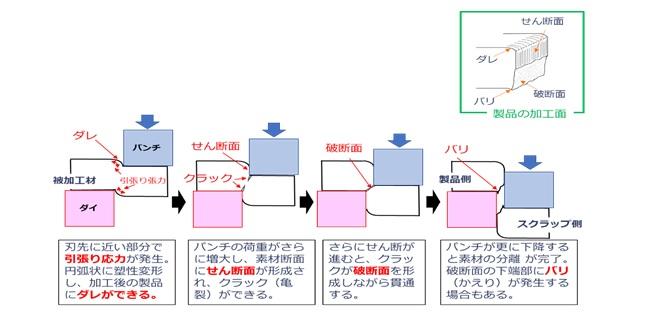 せん断加工のイメージ図(パンチとダイ)