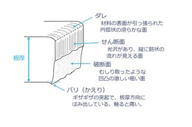 【生産技術のツボ】せん断加工の基本・早わかり解説!