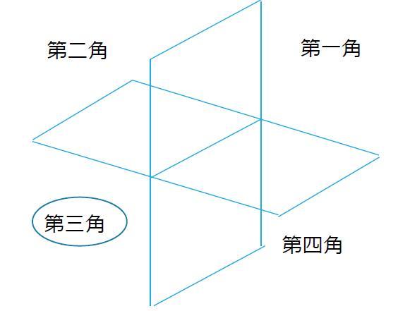 第三角法の前提知識