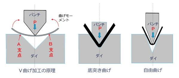 V曲げ加工の原理