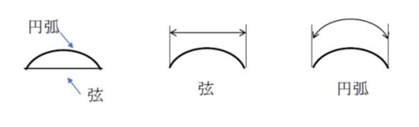円弧長さと弦