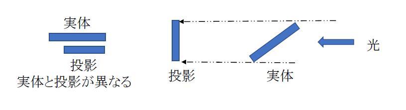 補助投影図