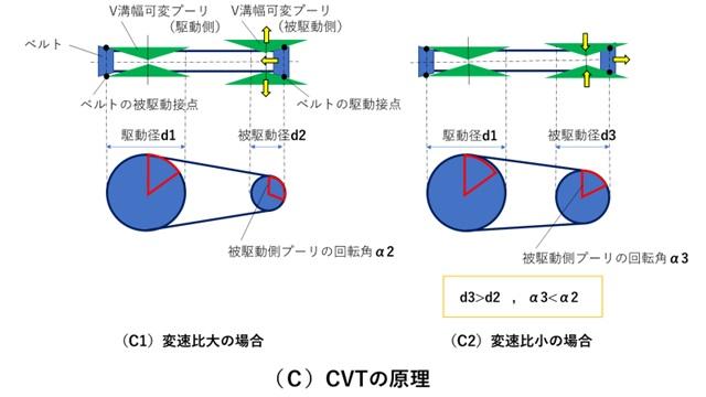 CVTの原理