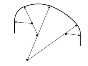 円弧が複数隣接する構成