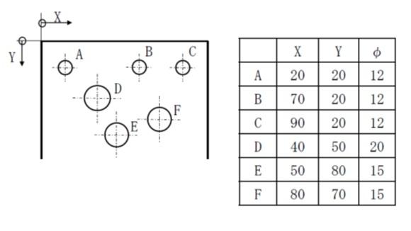 座標を用いた寸法表示