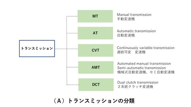 トランスミッションの種類・分類と呼び名(略語)の意味(AT,MT,ACT,AMT,DCT)