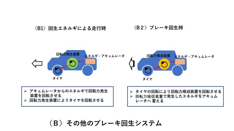 その他のブレーキ回生システム