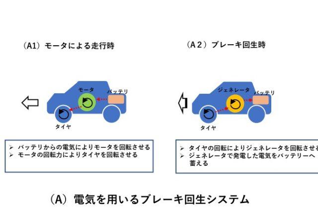 【自動車部品と制御を学ぶ】回生ブレーキと廃熱回収の技術