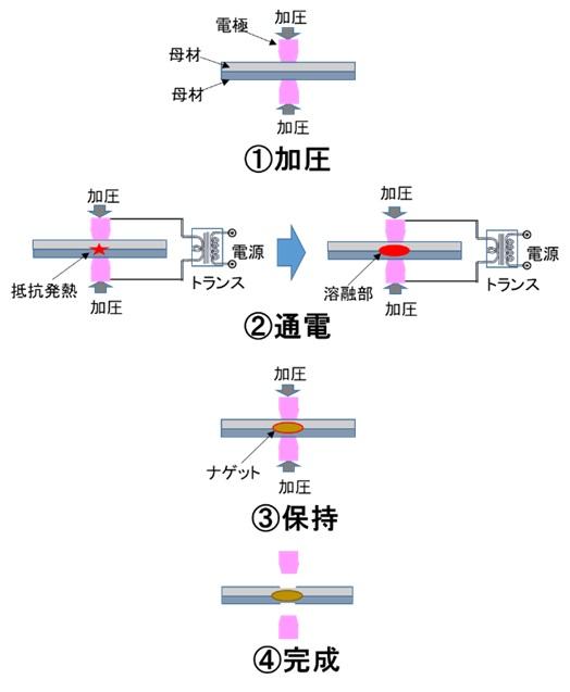 抵抗溶接の原理