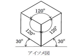 第三角法解説