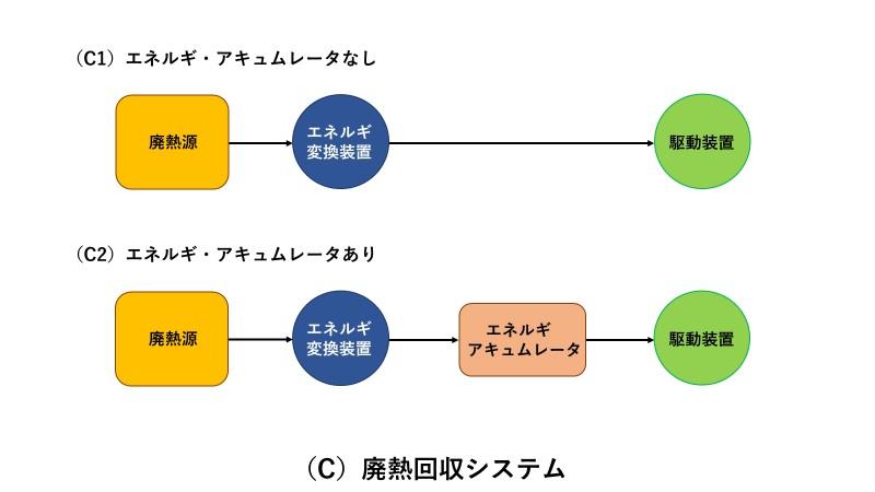 廃熱回収システム