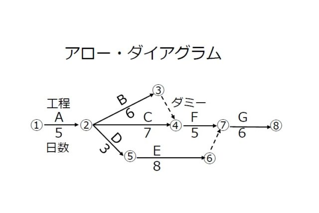 新QC七つ道具の基本⑤ アロー・ダイアグラム法とは?