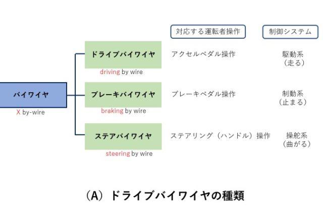 【自動車部品と制御を学ぶ】バイワイヤ(x by wire)とは?技術概要と制御のポイントがこれでわかる
