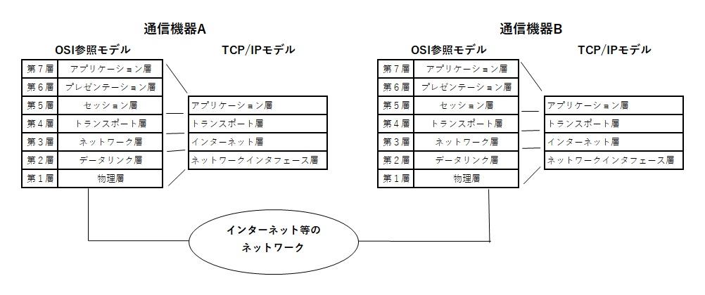 OSI参照モデルとTCP/IPモデル