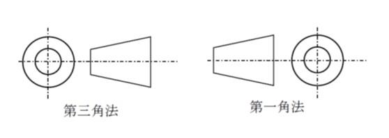 第三角図法等の投影法を明示
