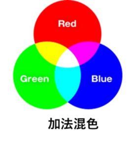 加法混色(RGB)