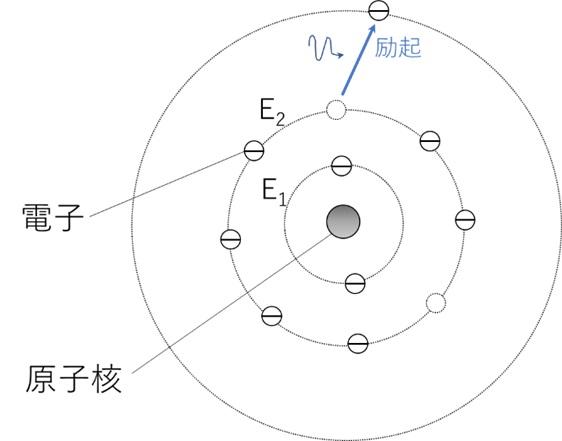 原子の構造