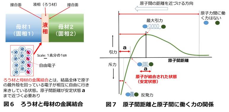 金属接合の基本概念