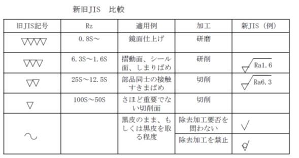 表面性状の表示方法についての旧JIS表示との比較