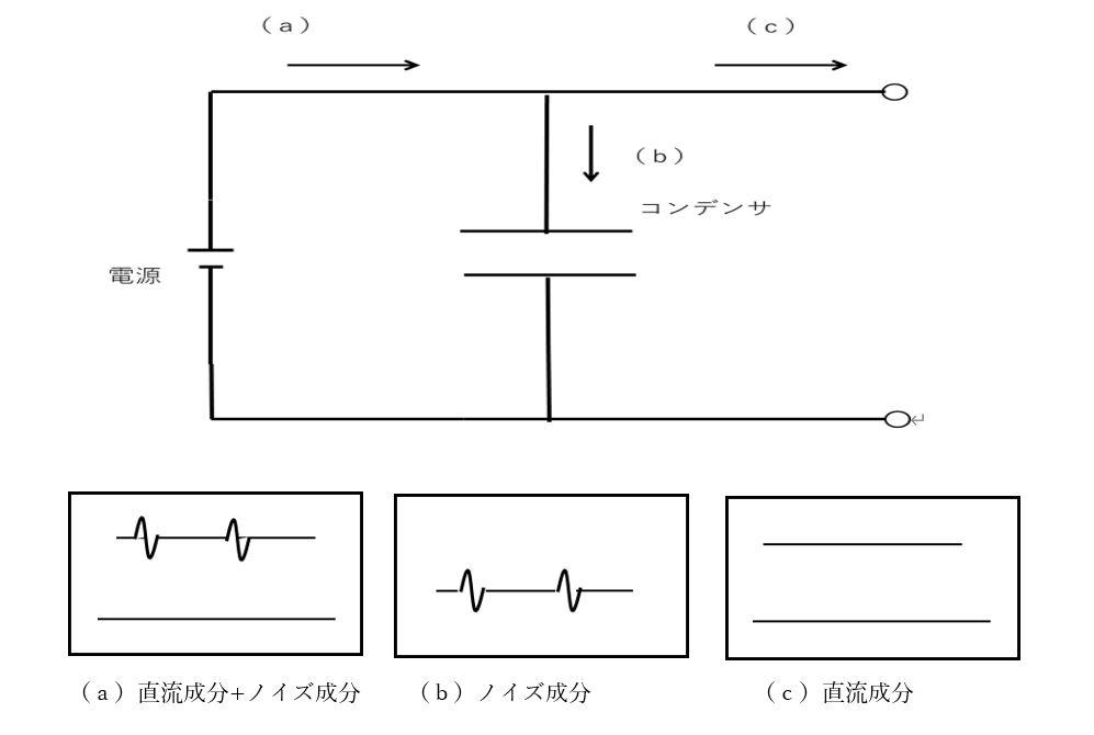 デカップリング回路