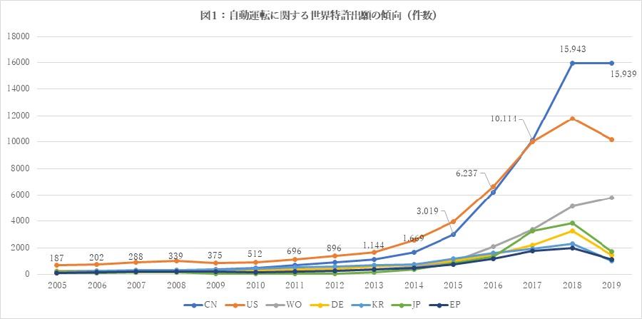 図1:自動運転に関する世界特許出願の傾向(件数)