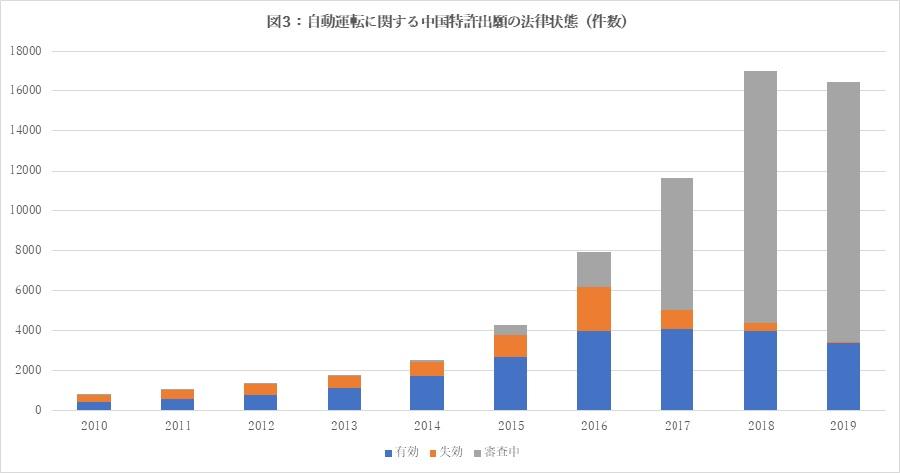 図3:自動運転に関する中国特許出願の法律状態(件数)