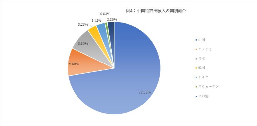 図4:中国特許出願人の国別割合