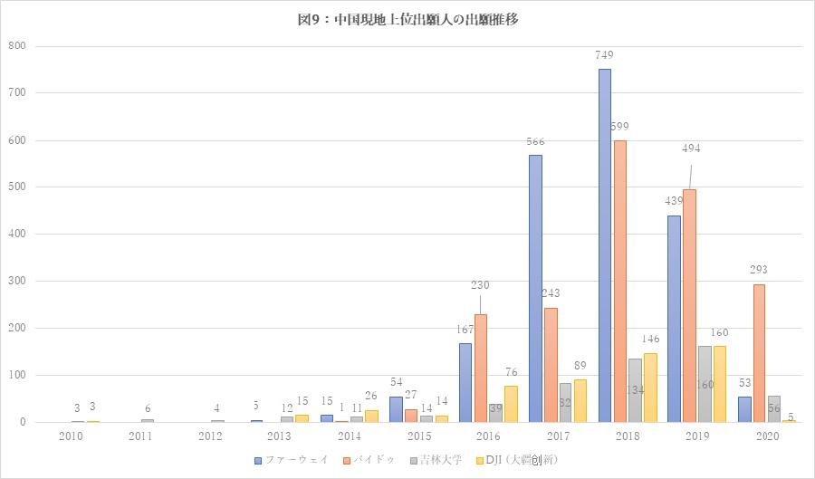 図9:中国現地上位出願人の出願推移