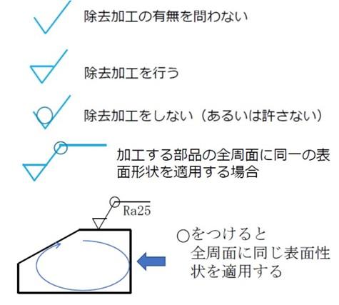 表面性状の図示記号
