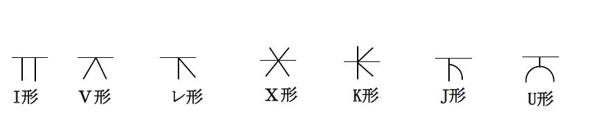 開先形状の溶接記号