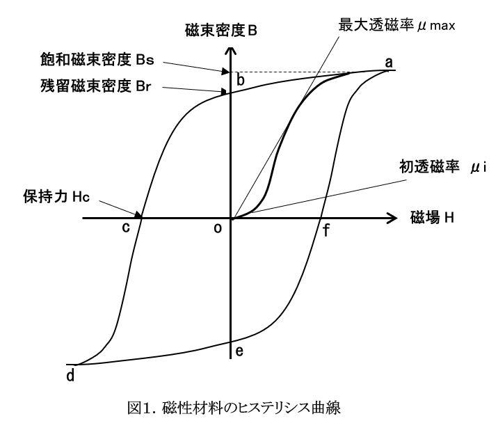磁性材料のヒステリシス曲線