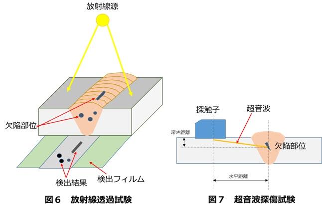 溶接欠陥の検査方法