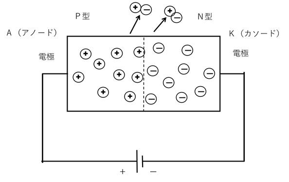 LEDの原理