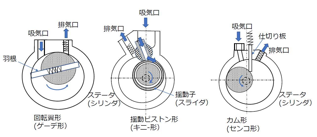 油回転式真空ポンプ