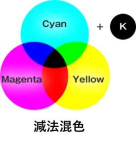 減法混色(CMYK)