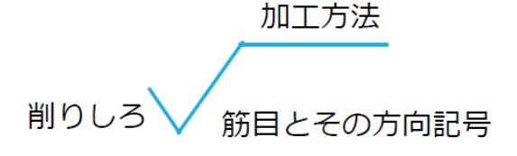 表面形状指示記号