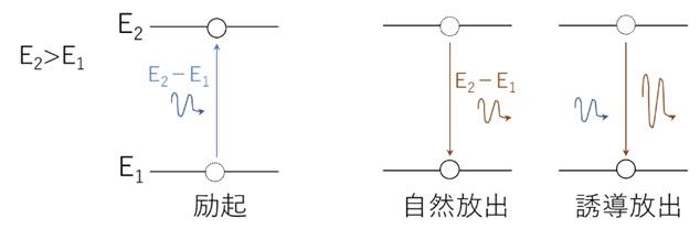 電子のエネルギー準位間の遷移