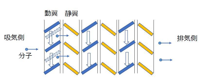 ターボ分子ポンプ
