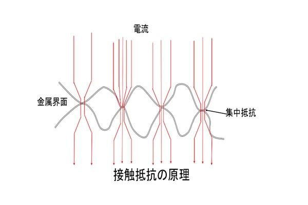 接触抵抗の原理