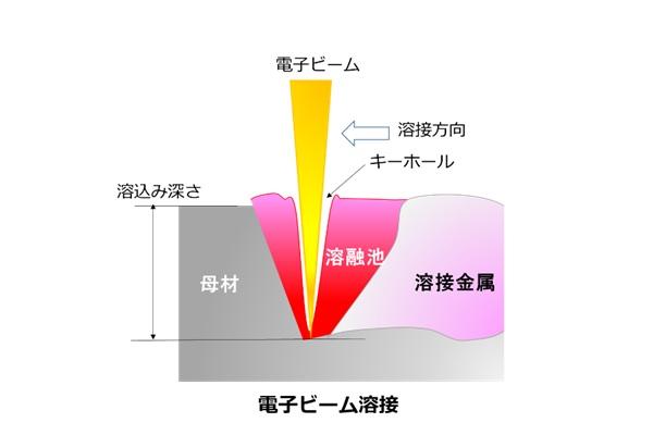 電子ビーム溶接のイメージ図