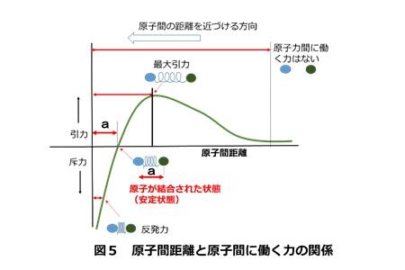 摩擦圧接の解説(原理と特徴)